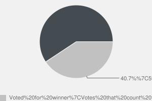 2010 General Election result in Inverness, Nairn, Badenoch & Strathspey